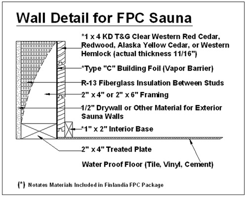 Remarkable Sauna Room Wall Construction Detail 500 x 400 · 58 kB · jpeg